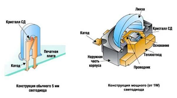 Светодиод или светоизлучающий диод (СД, СИД, LED англ. Light-emitting diod